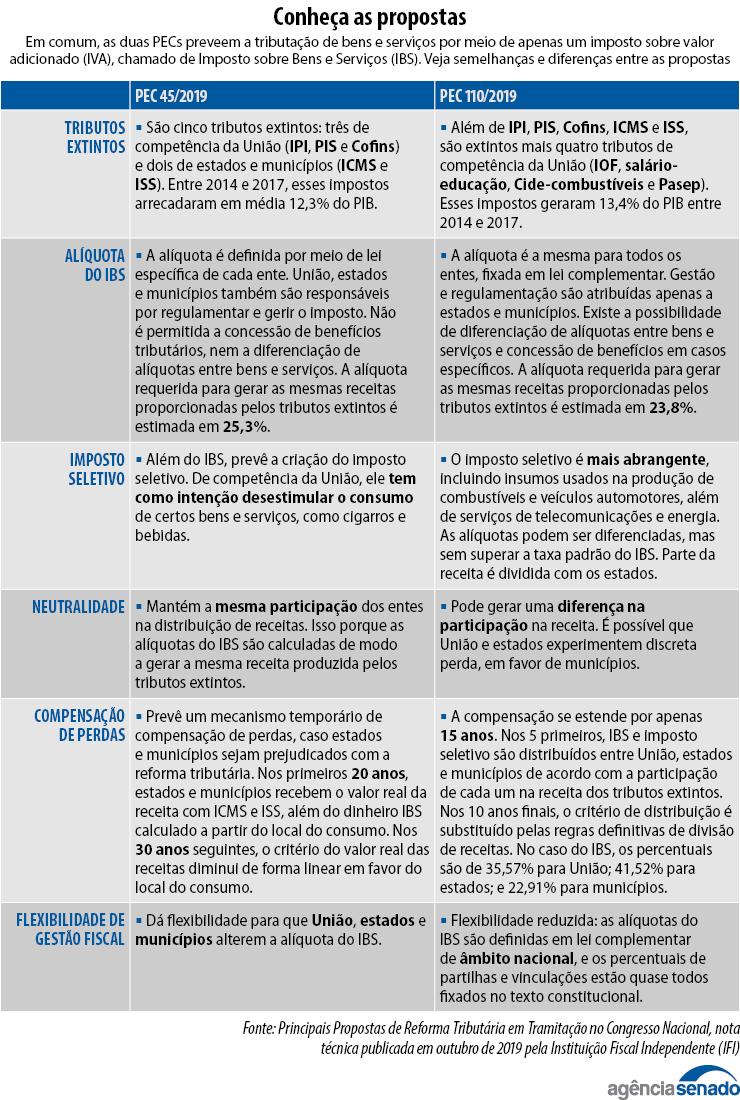 Diferenças entre as propostas da Reforma Tributária